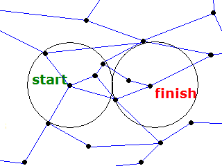 Two Circle Optimisation Diagram